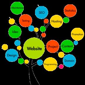что делать чтобы сайт приносил клиентов