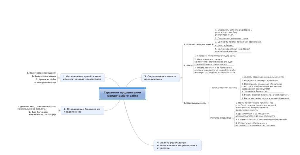 стратегия развития юридического сайта